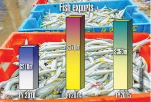 Seafood sector needs a re-do (Copy)