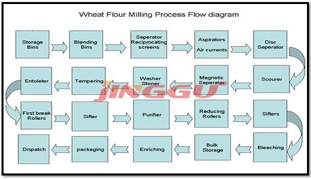 wheat process