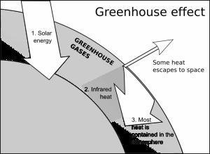 greenhouse-effect-