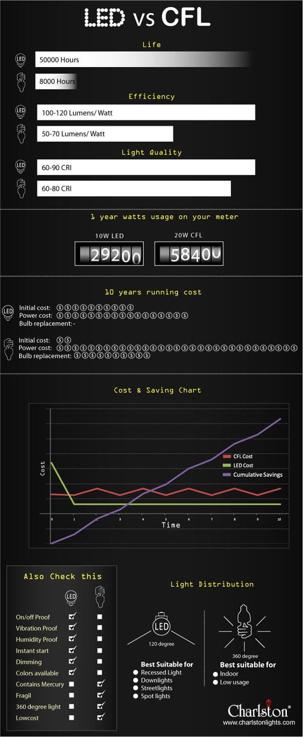 led-vs-cfl-comparison-chart