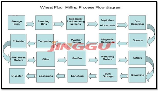 wheat process