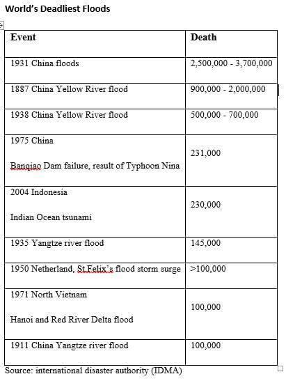 impact of floods - 1