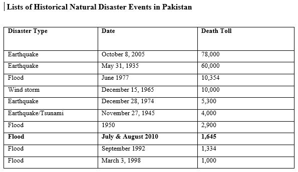 impact of floods - 2