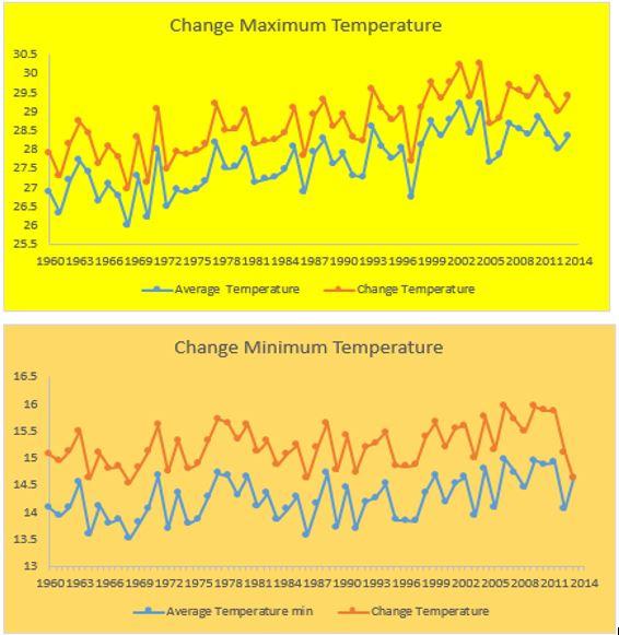 management climate change